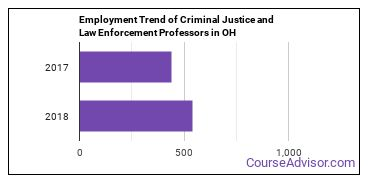 Criminal Justice and Law Enforcement Professors in OH Employment Trend