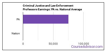 Criminal Justice and Law Enforcement Professors Earnings: PA vs. National Average