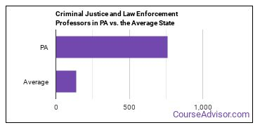 Criminal Justice and Law Enforcement Professors in PA vs. the Average State