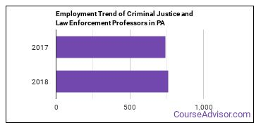 Criminal Justice and Law Enforcement Professors in PA Employment Trend