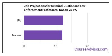 Job Projections for Criminal Justice and Law Enforcement Professors: Nation vs. PA