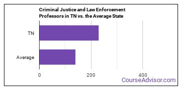 Criminal Justice and Law Enforcement Professors in TN vs. the Average State