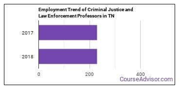 Criminal Justice and Law Enforcement Professors in TN Employment Trend