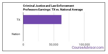 Criminal Justice and Law Enforcement Professors Earnings: TX vs. National Average