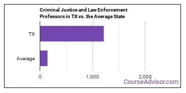 Criminal Justice and Law Enforcement Professors in TX vs. the Average State