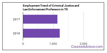 Criminal Justice and Law Enforcement Professors in TX Employment Trend
