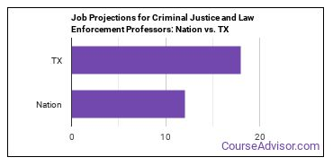 Job Projections for Criminal Justice and Law Enforcement Professors: Nation vs. TX