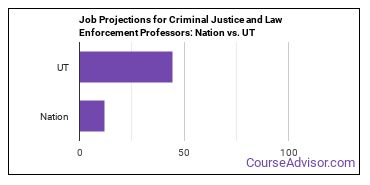Job Projections for Criminal Justice and Law Enforcement Professors: Nation vs. UT