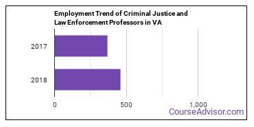 Criminal Justice and Law Enforcement Professors in VA Employment Trend