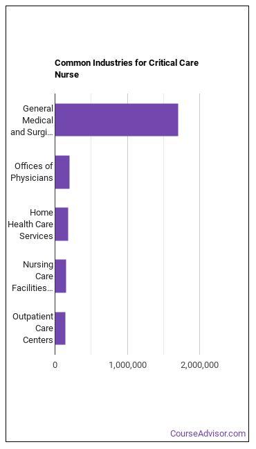 Critical Care Nurse Industries