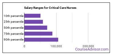 Salary Ranges for Critical Care Nurses