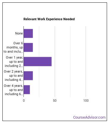 Critical Care Nurse Work Experience