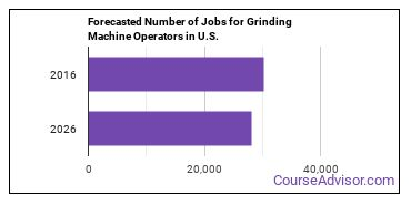 Forecasted Number of Jobs for Grinding Machine Operators in U.S.