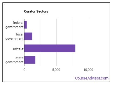 Curator Sectors