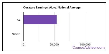 Curators Earnings: AL vs. National Average