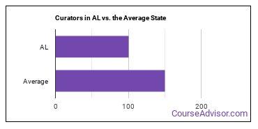 Curators in AL vs. the Average State