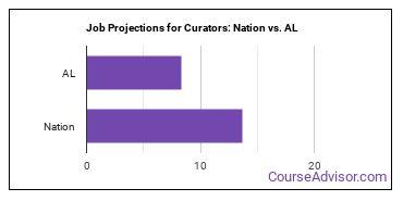 Job Projections for Curators: Nation vs. AL
