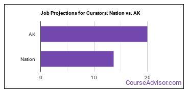 Job Projections for Curators: Nation vs. AK
