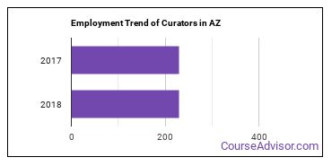 Curators in AZ Employment Trend