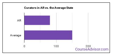 Curators in AR vs. the Average State