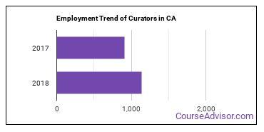 Curators in CA Employment Trend
