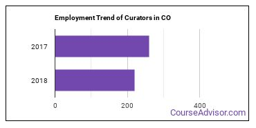 Curators in CO Employment Trend