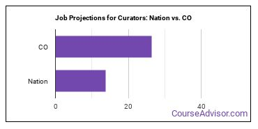 Job Projections for Curators: Nation vs. CO