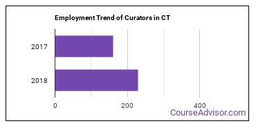 Curators in CT Employment Trend