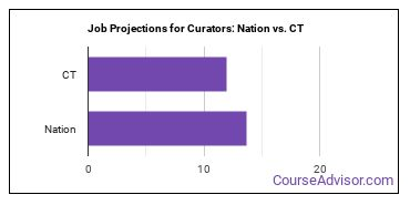 Job Projections for Curators: Nation vs. CT