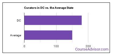 Curators in DC vs. the Average State