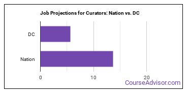Job Projections for Curators: Nation vs. DC