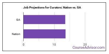 Job Projections for Curators: Nation vs. GA