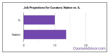 Job Projections for Curators: Nation vs. IL