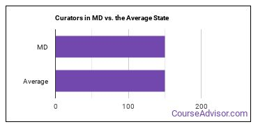 Curators in MD vs. the Average State