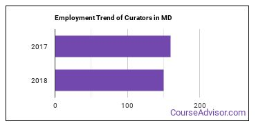 Curators in MD Employment Trend