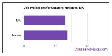Job Projections for Curators: Nation vs. MA