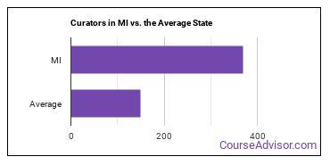 Curators in MI vs. the Average State