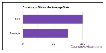Curators in MN vs. the Average State