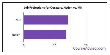 Job Projections for Curators: Nation vs. MN
