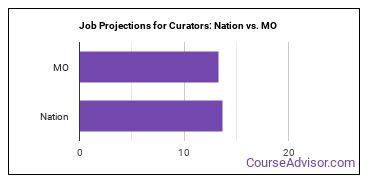 Job Projections for Curators: Nation vs. MO