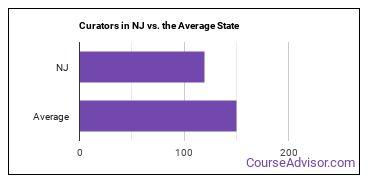 Curators in NJ vs. the Average State