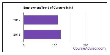 Curators in NJ Employment Trend