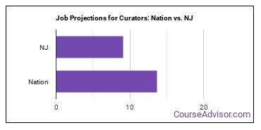 Job Projections for Curators: Nation vs. NJ