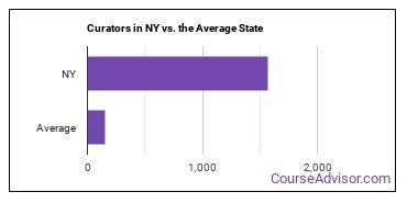 Curators in NY vs. the Average State