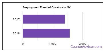 Curators in NY Employment Trend