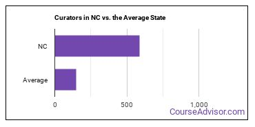 Curators in NC vs. the Average State