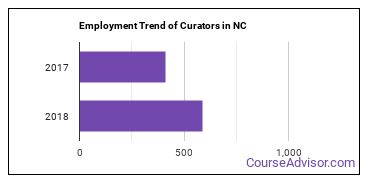 Curators in NC Employment Trend
