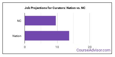 Job Projections for Curators: Nation vs. NC