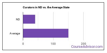 Curators in ND vs. the Average State