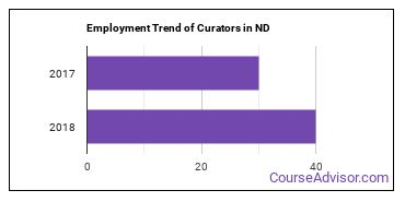 Curators in ND Employment Trend